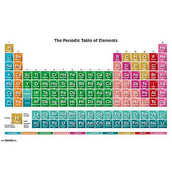 Periodic Table Of Elements 17 Poster Print