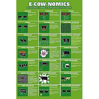Modelos económicos E-vaca-nómica cartel diversión cartel