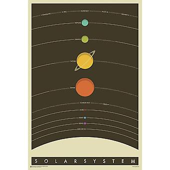 The solar system poster the solar system