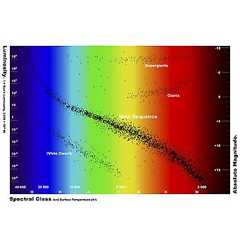 Diagram showing the spectral class and luminosity of stars Poster Print