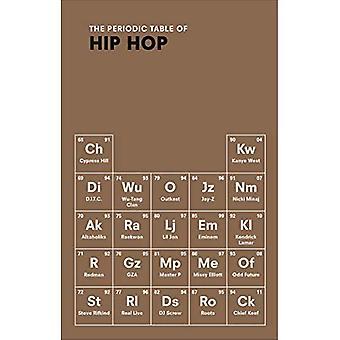 La tabla periódica de HIP HOP